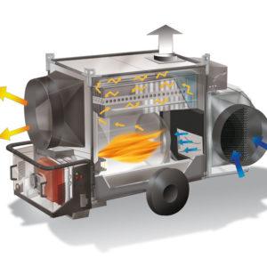 Generatori Mobili Indiretti